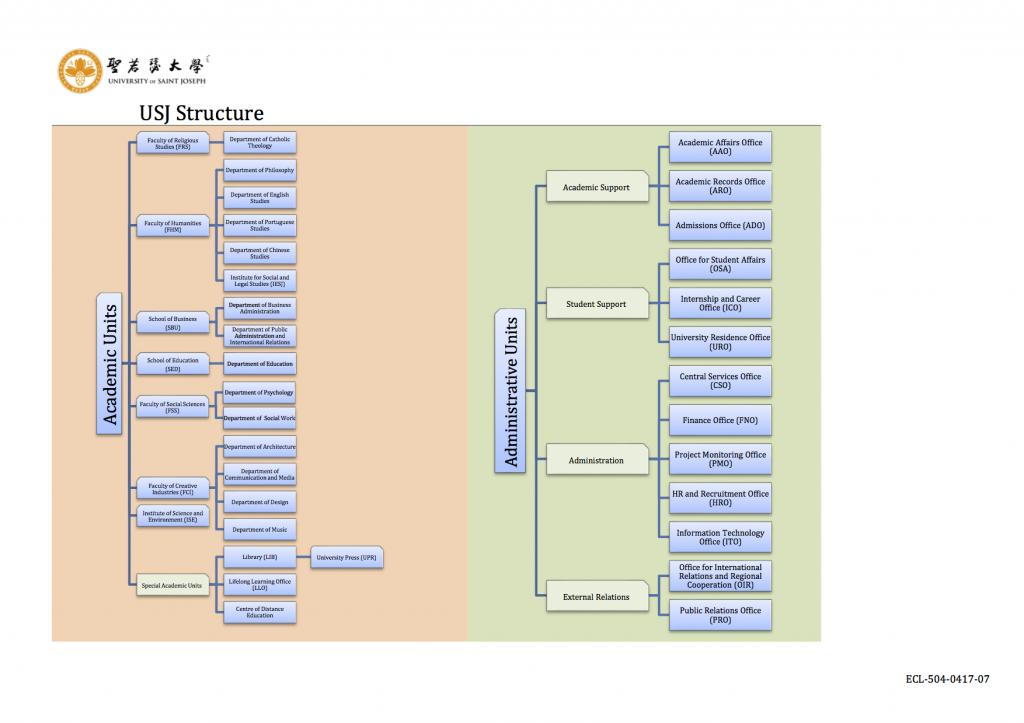 ECL-504-0417-07_USJ Organisational Chart - ENGp2