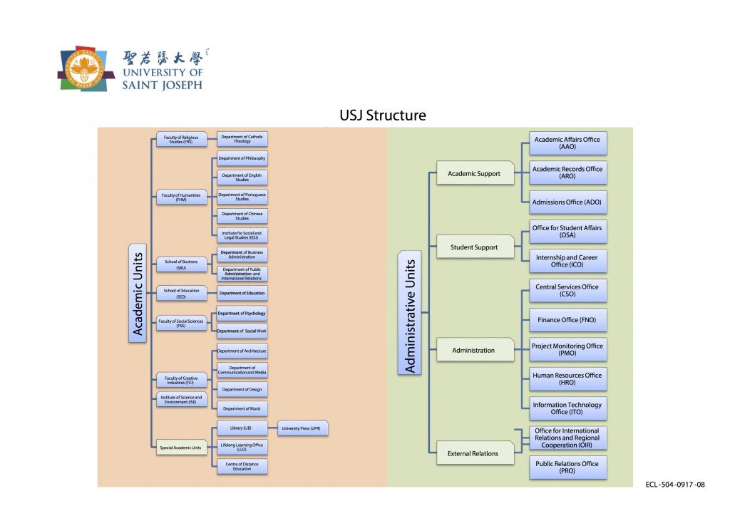 ECL-504-0917-08_USJ Organisational Chart - ENG 2
